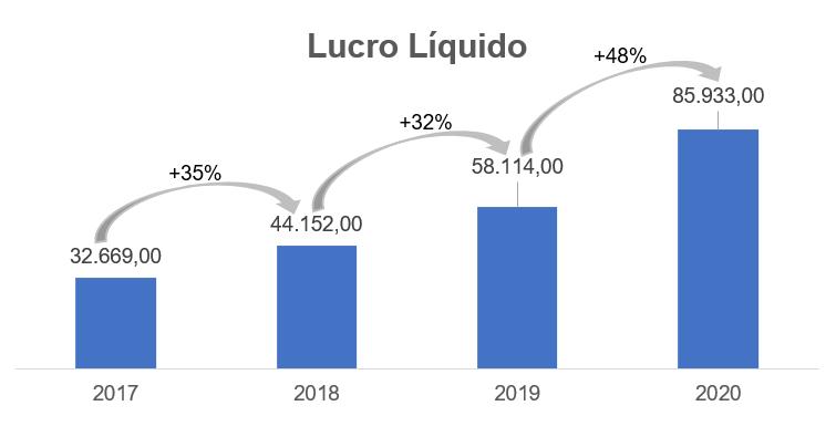Gráfico apresenta Lucro Líquido – reais Mil.