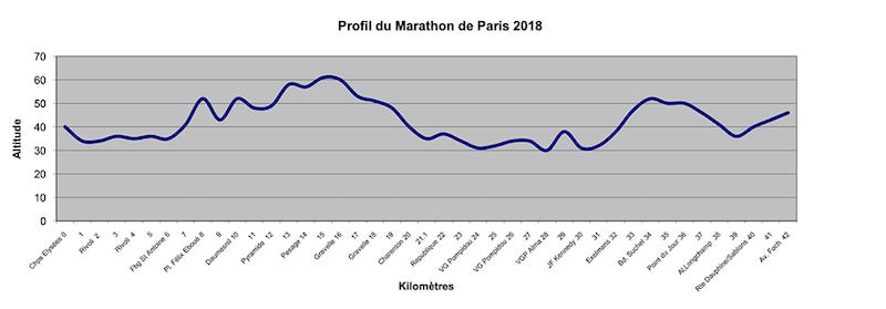 Profil dénivelé marathon de Paris