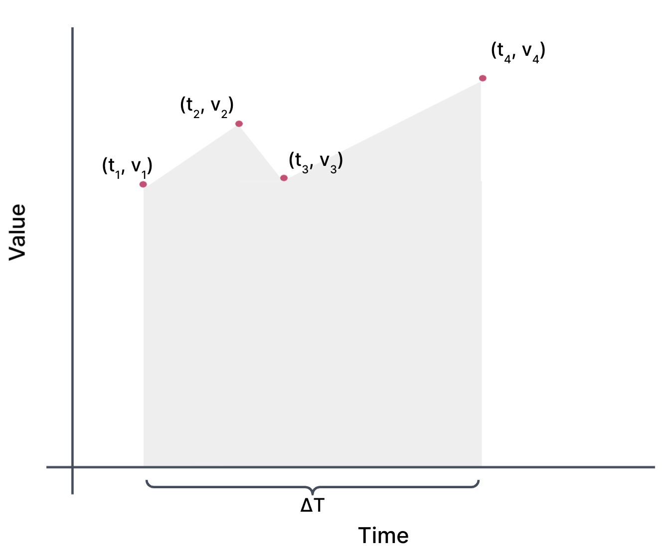 The same graph as above but with the area under the curve shaded in gray. The area under the curve is drawn by drawing a line through each pair of points and then shading down to the x-axis. The total time spanned by the points from t 1 to t 4 is denoted as Delta T.
