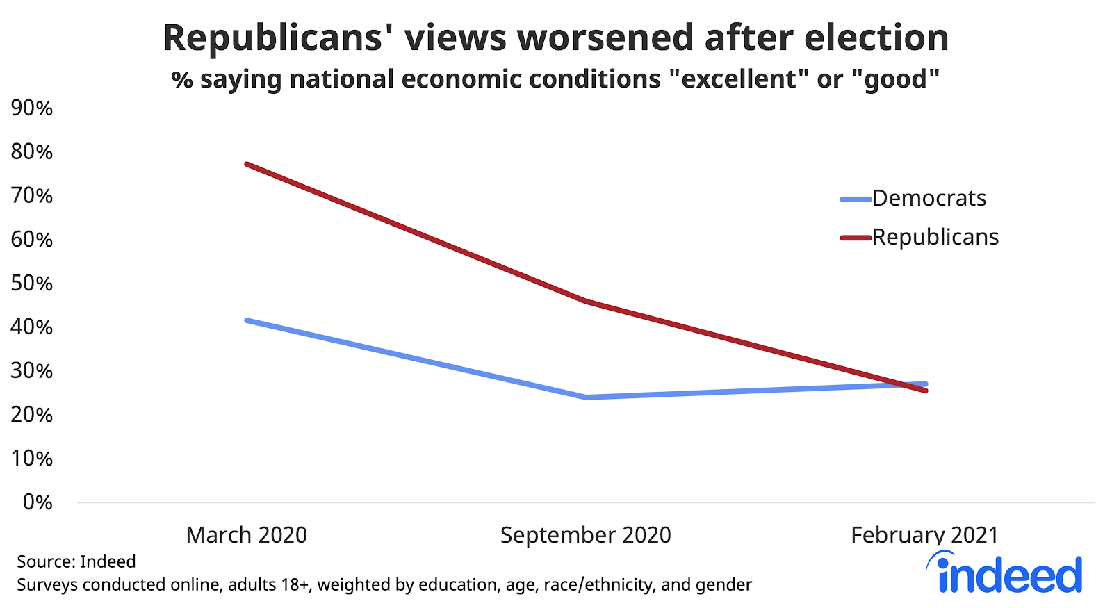 "Line chart titled ""Republicans' views worsened after election."""