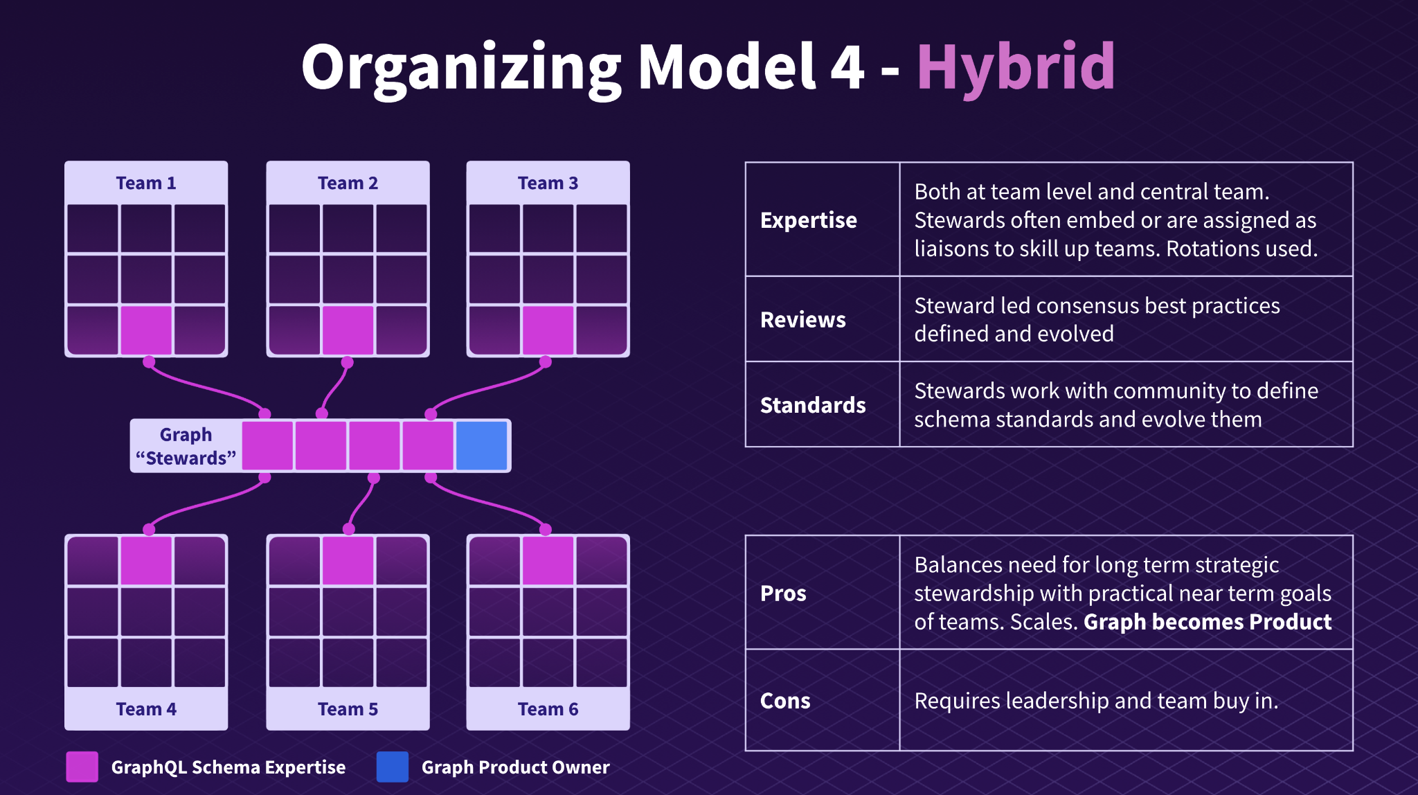 Diagram of organizing model 4, a hybrid model. Image summarizes this model and some of the pros and cons.