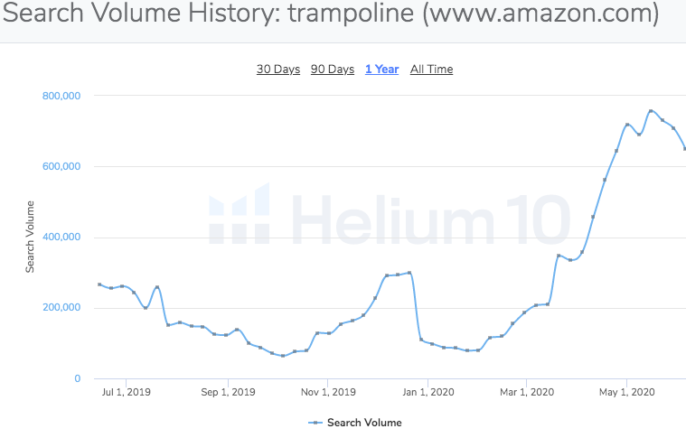 search volume history