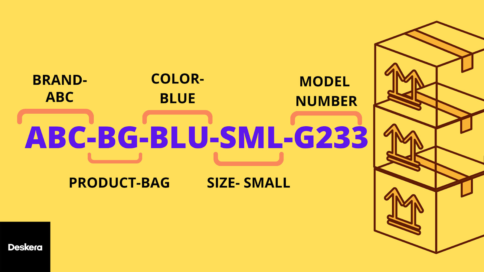 Example of an SKU Number