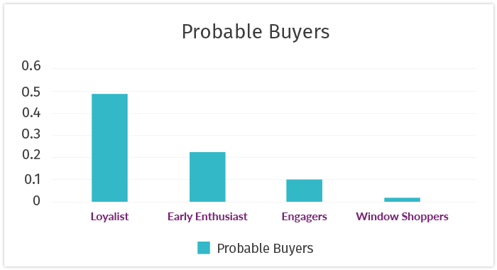 graph of probable buyers