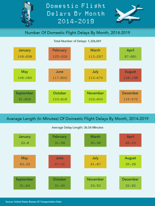 An Analysis of Flight Delays in the United States - Domestic Flight Delays by Month 2014-2019