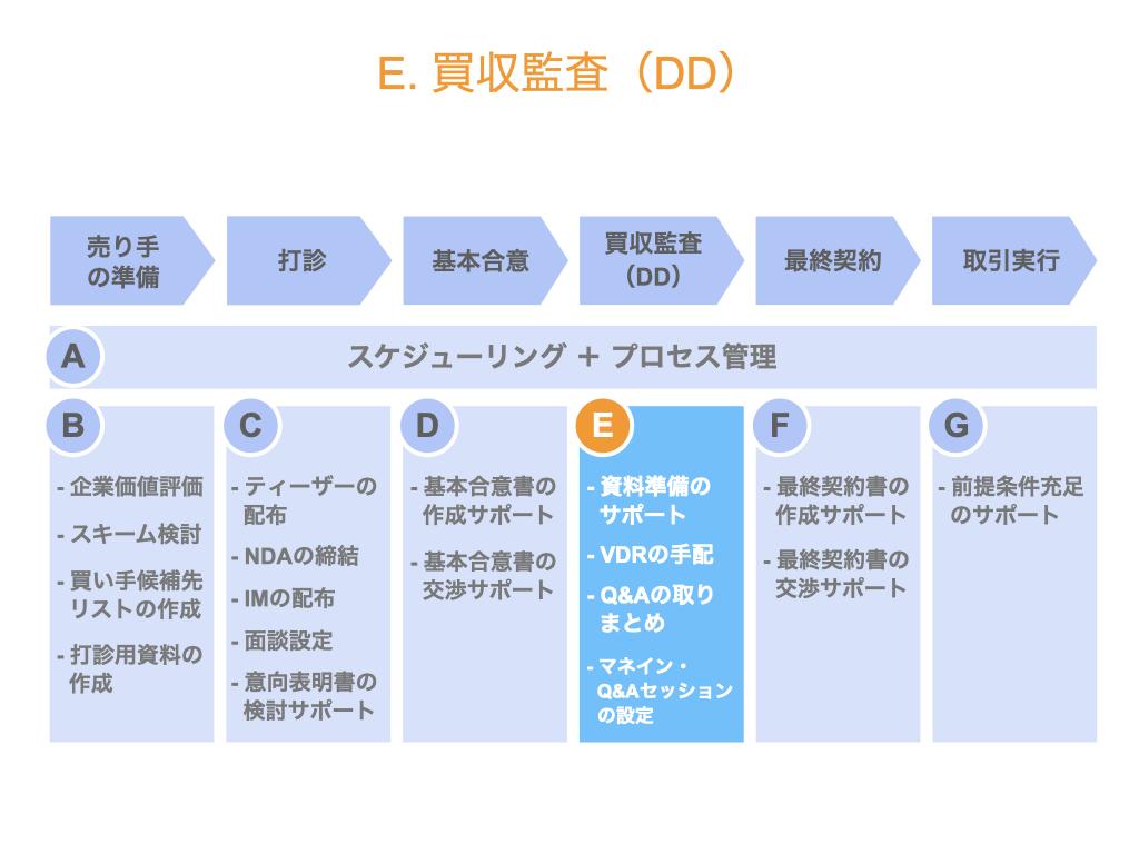 セルサイドFAの業務内容(買収監査、DD)