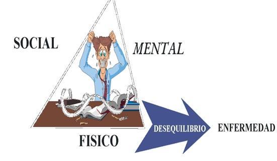 Resultado de imagen para estado de bienestar social mental y fisico del ser humano