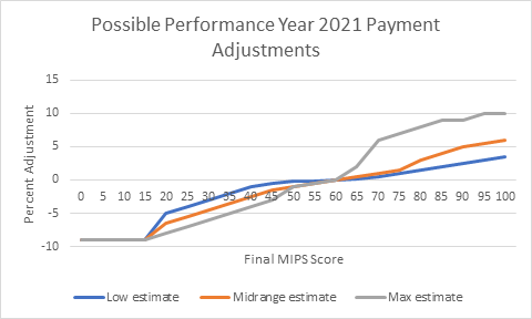 Possible MIPS 2021 Payment Adjustments Graph