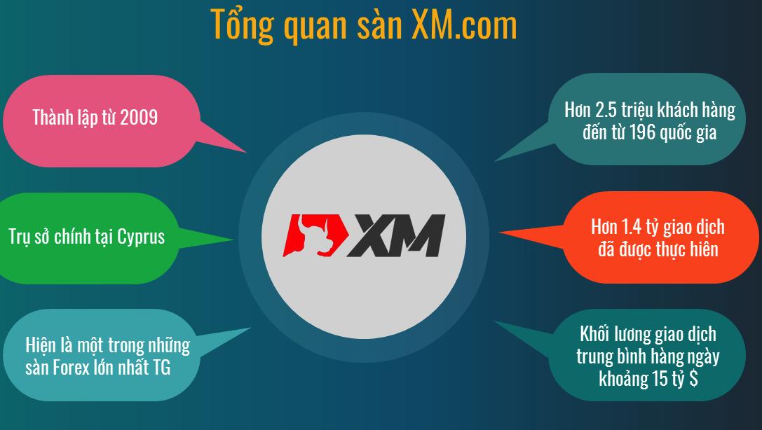 Sàn giao dịch XM sở hữu nhiều giấy phép từ các cơ quan tài chính lớn trên thế giới