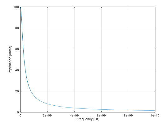 Figure showing an inverse relation between impedance and frequency of an RC filter with R = 100 Ohms and C = 10e-12 Farads