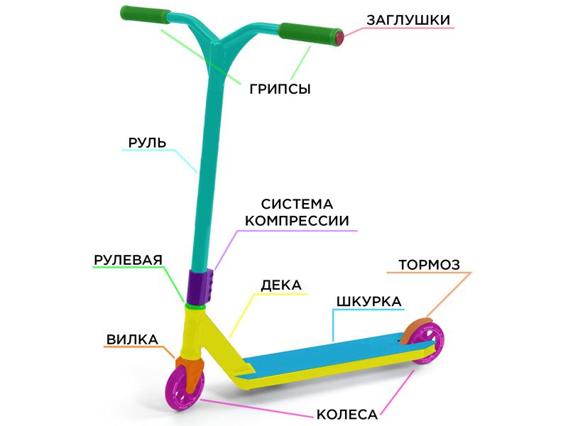 Как выбрать первый трюковой самокат (Kickscooter, pro scooter)