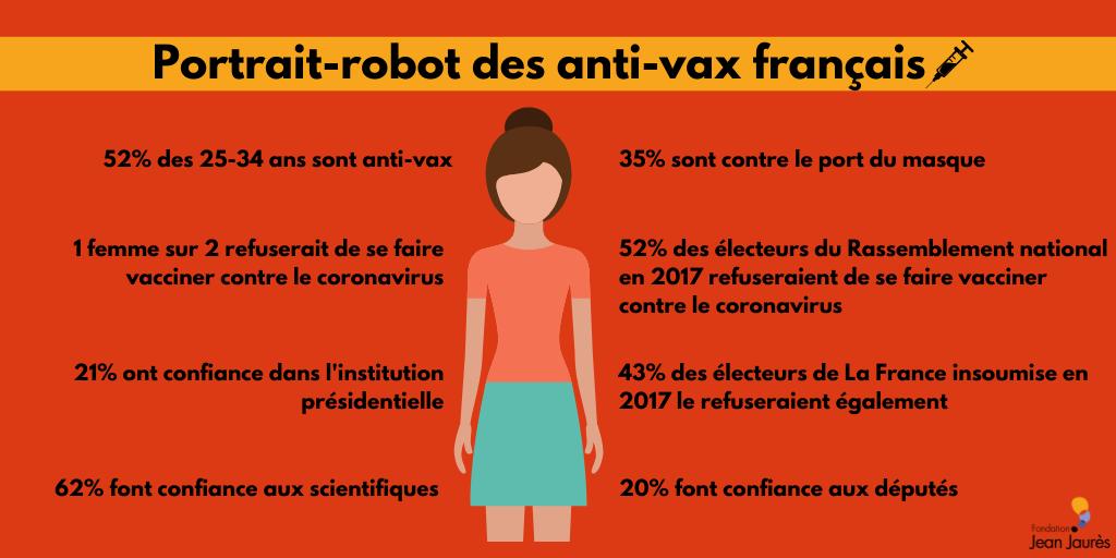 Portrait robot des anti-vax en France . Fondation Jean-Jaurès - novembre 2020 - Antoine Bristielle