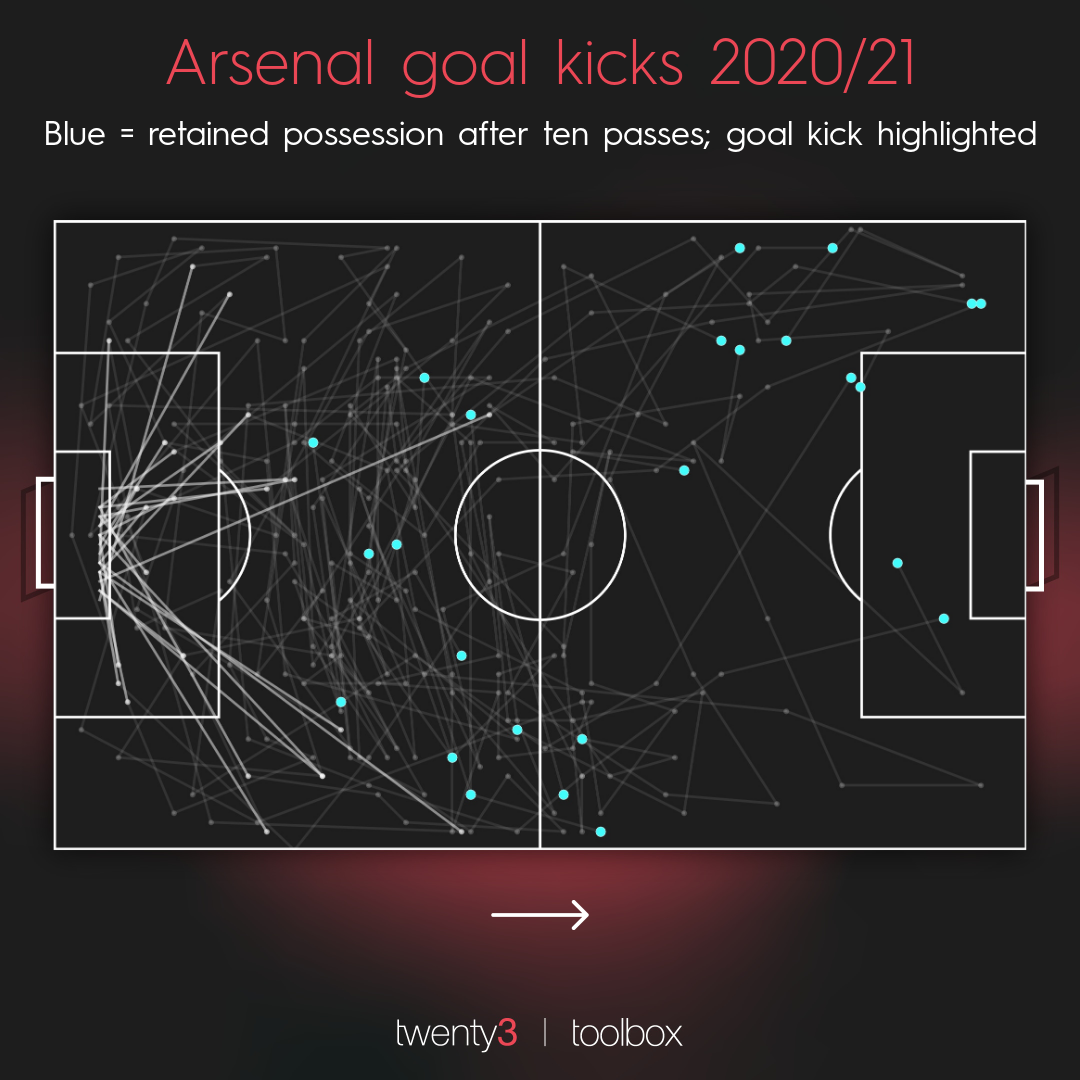 Arsenal's goal kick map for the 2020/21 campaign, highlighting exactly where possession was retained and lost.