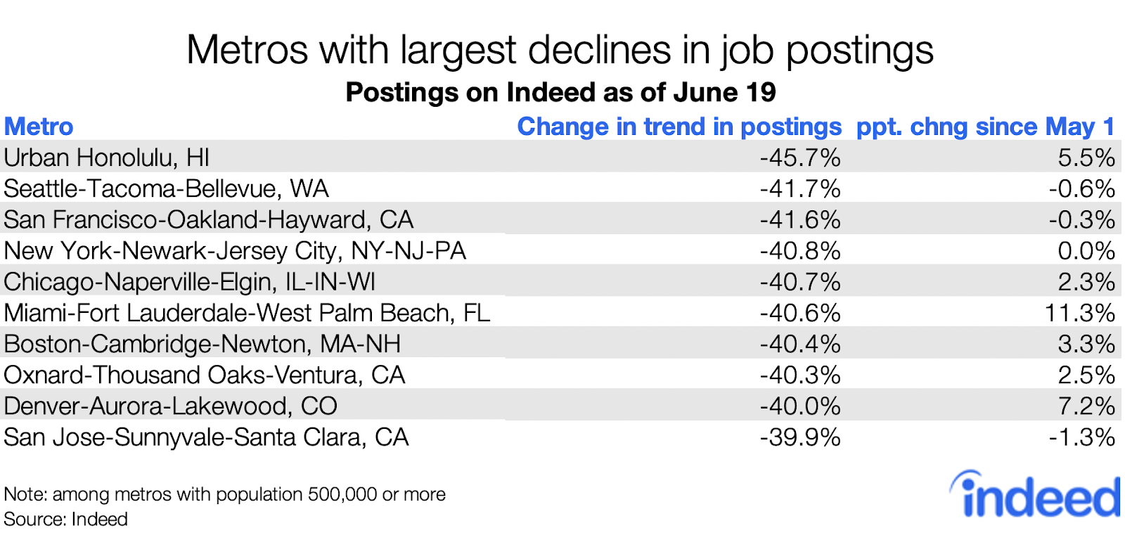 Metros with largest declines in job postings