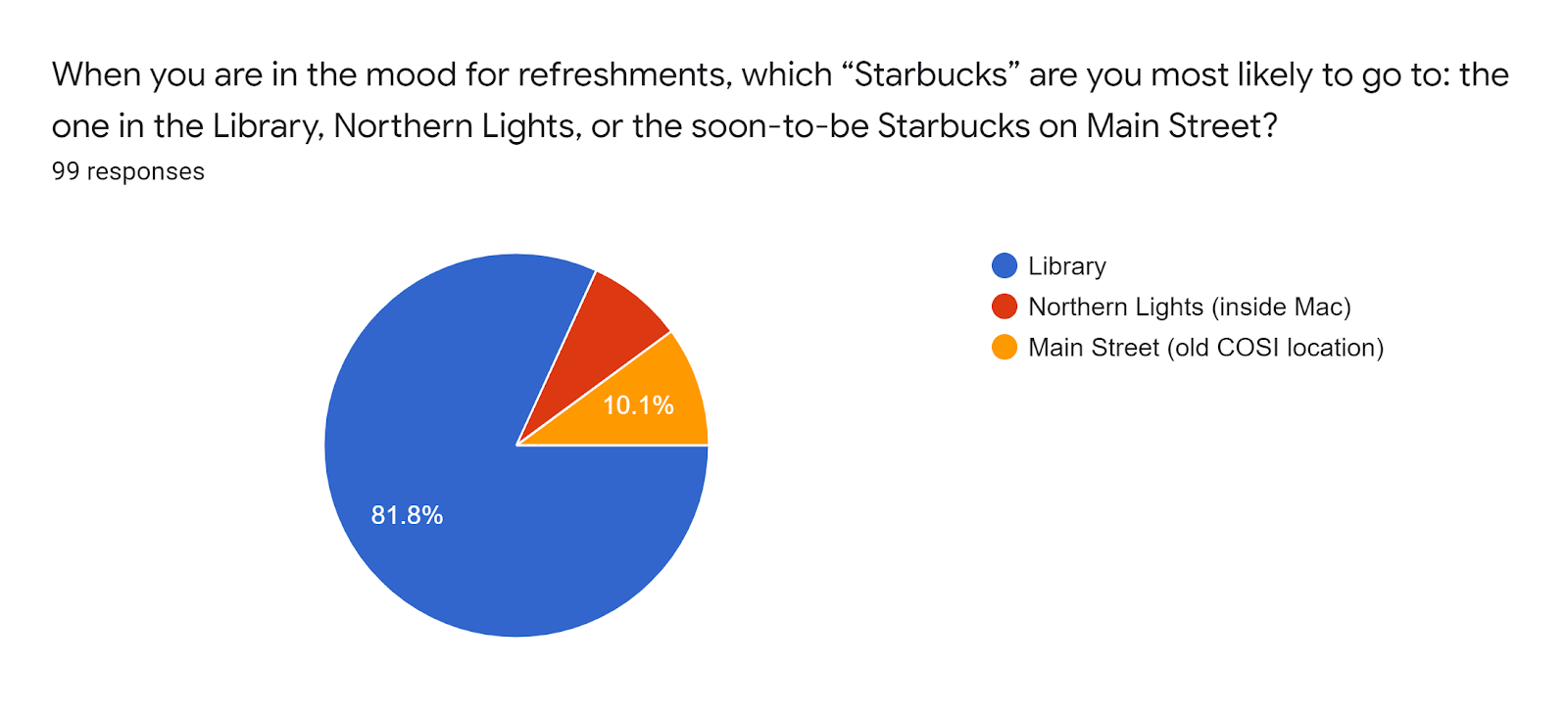 """Forms response chart. Question title: When you are in the mood for refreshments, which """"Starbucks"""" are you most likely to go to: the one in the Library, Northern Lights, or the soon-to-be Starbucks on Main Street?. Number of responses: 99 responses."""