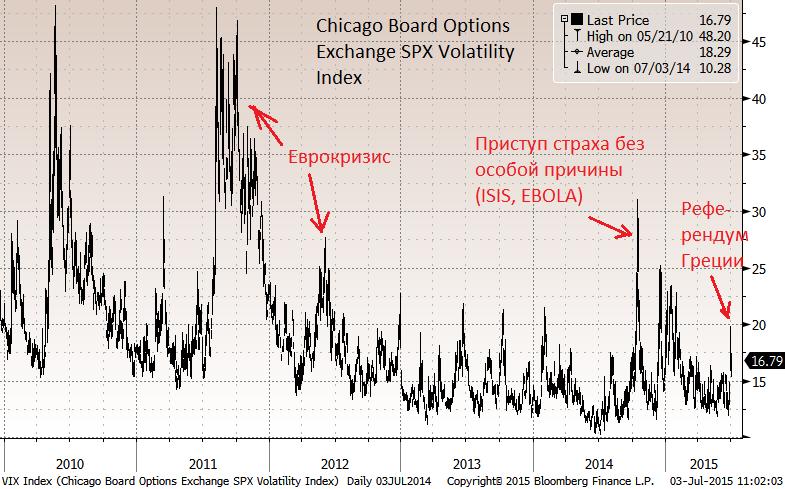 """Если рассматривать """"индикатор страха"""", индекс VIX, то можно сделать вывод, что инвесторы не особенно боятся резких движений рынков"""