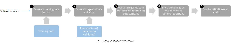 data validation workflow
