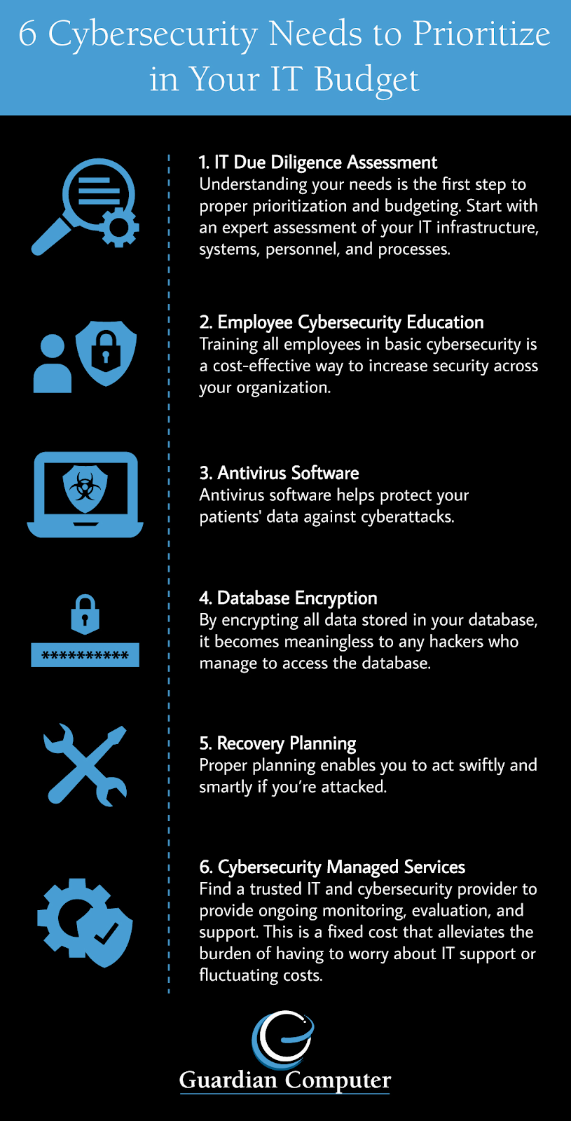 When considering IT services for doctors, prioritize these 6 cybersecurity needs in your budget, outlined here in our infographic and later in our blog post.