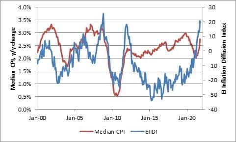 Gráfico apresenta Índice de difusão (linha azul). Mais alto em cerca de 15 anos.