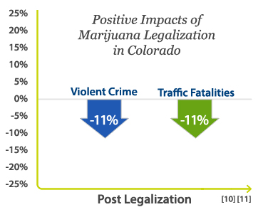 cannabis lowers crime rate.