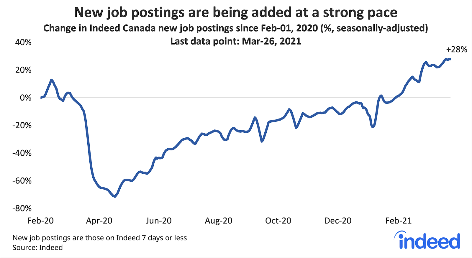 """Line graph titled """"New postings are being added at a strong pace."""""""