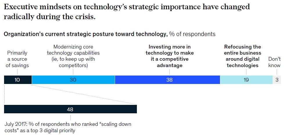 Le mindset des cadres a changé radicalement pendant la crise, pour s'orienter vers le digital (diagramme de l'étude McKinsey)