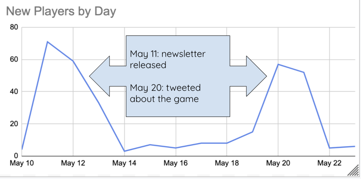 Graph of new players by day showing spikes on the days I posted about it on social media