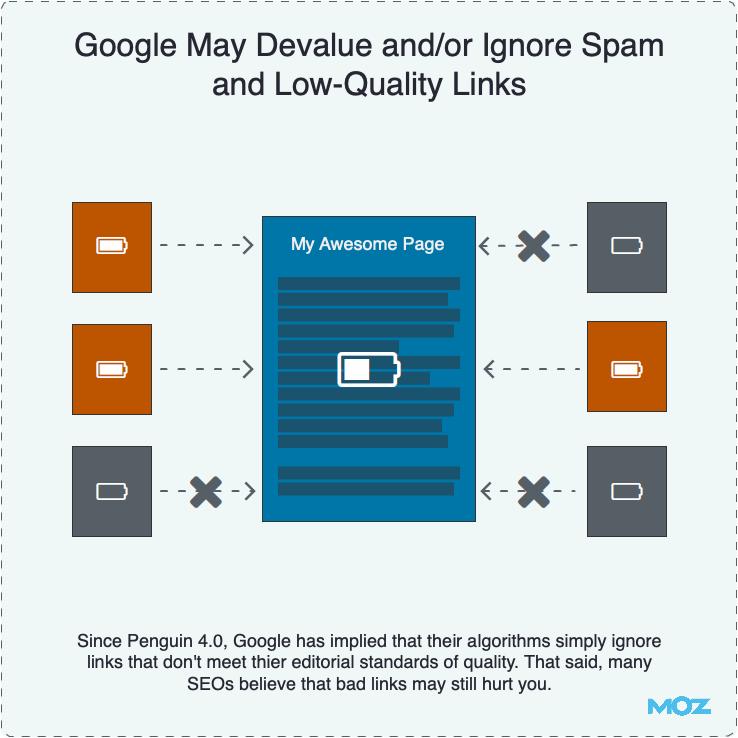 Google обесценивает спам-ссылки