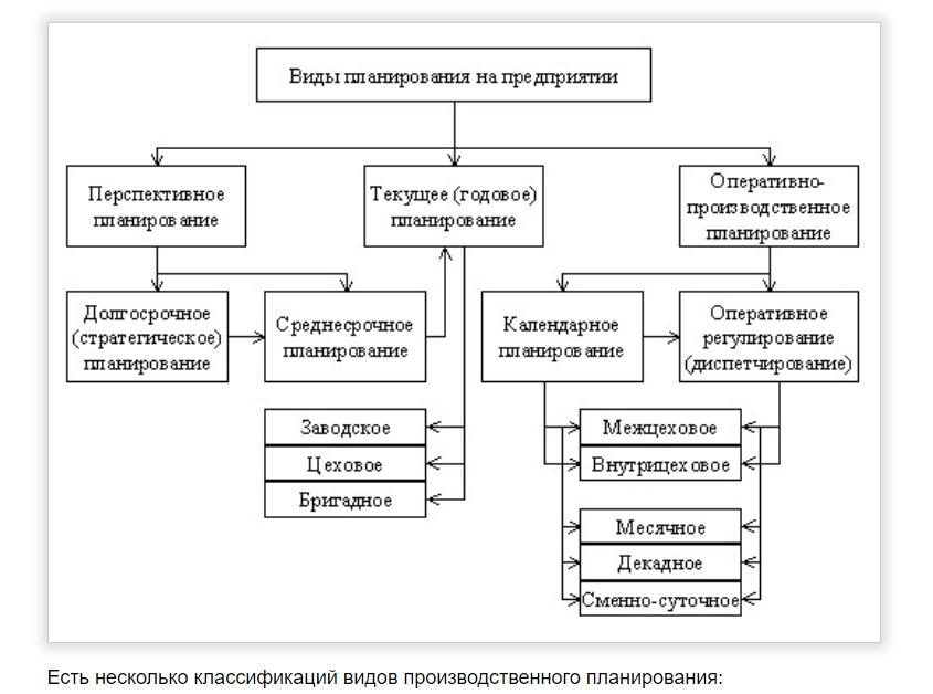 стратегии производственного планирования