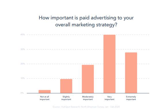 reporte-global-marketing-2020-hubspot-porcentaje-de-gasto-en-anuncios-pagos