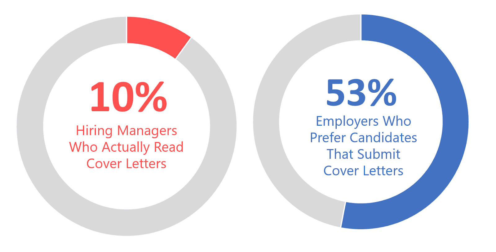 Cover Letter Engagement Statistics - Cultivated Culture