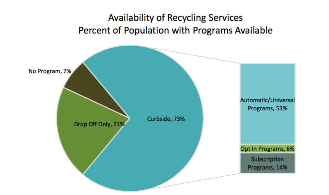 Uncovering recycling's blindspot - Only half of Americans