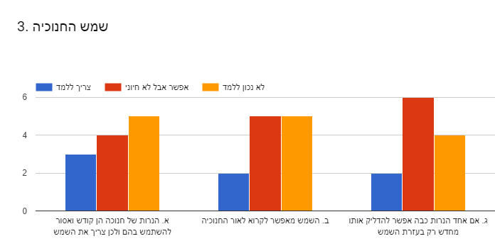 Forms response chart. Question title: 3. שמש החנוכיה. Number of responses: .