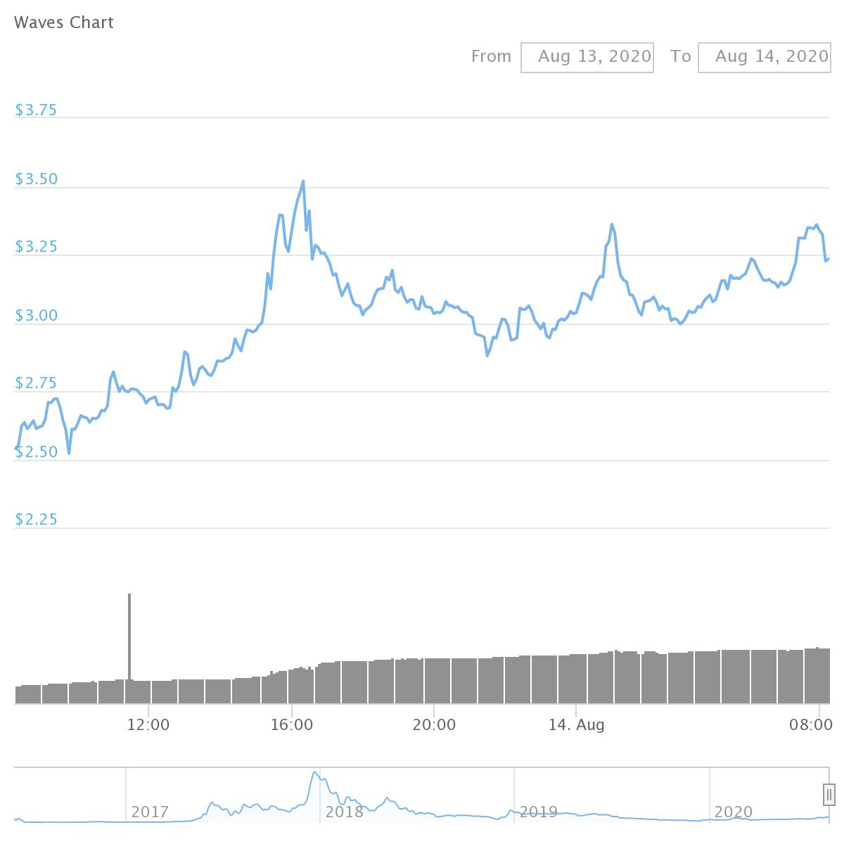 Waves (WAVES 25.4% Up):