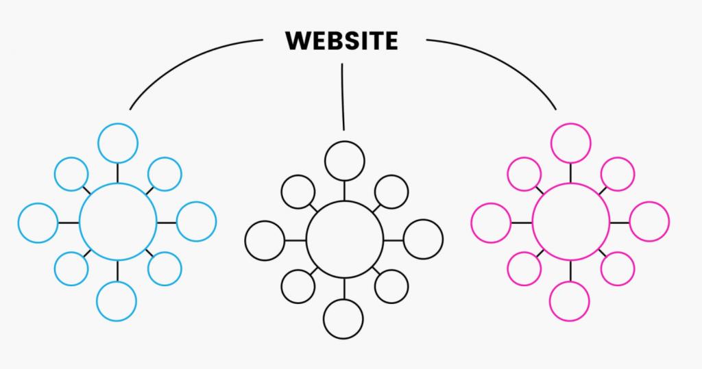minh họa cụm chủ đề để cho biết cách tổ chức nội dung để thúc đẩy nhiều lưu lượng truy cập hơn từ việc tăng khả năng hiển thị tìm kiếm
