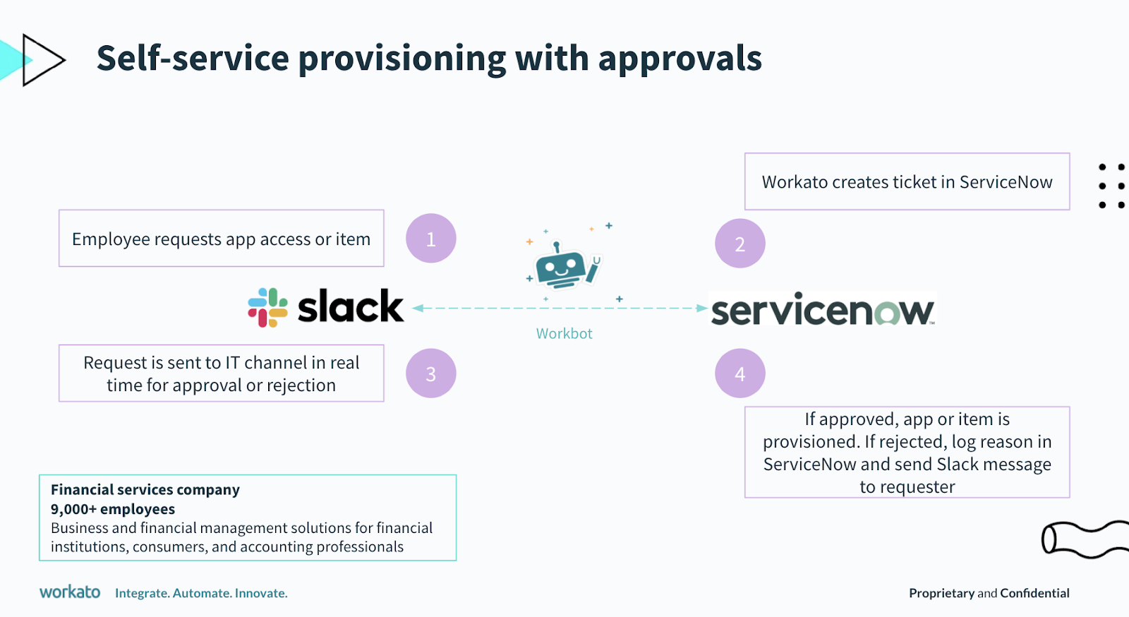 The workflow for provisioning access to applications