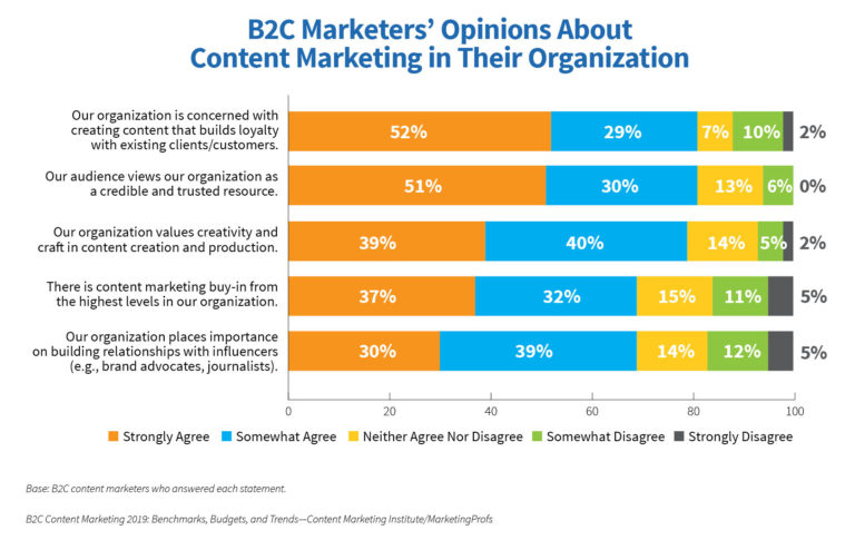 B2C marketers' opinions about content marketing in their organization