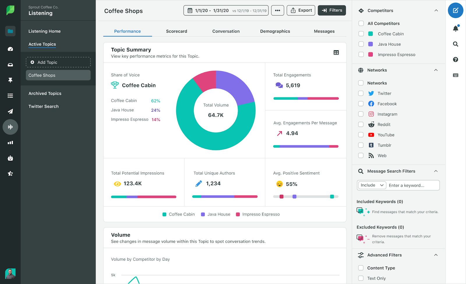 Sprout Social analytics tool example page