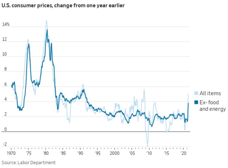 Gráfico apresenta Índice de preços ao consumidor (linha azul-clara) e núcleo do índice, que desconsidera alimentos e energia (linha azul-escura).
