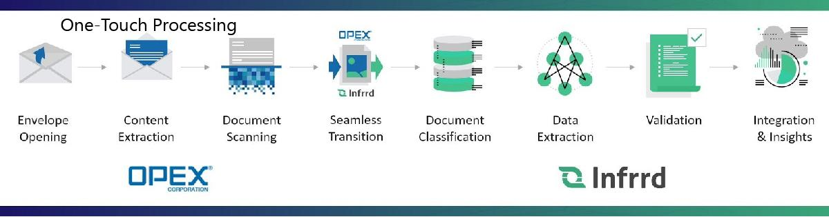 Infrrd and OPEX partner for IDP-based mailroom automation solution