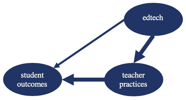 student outcomes directly, but also has a potential indirect impact by  enabling shifts in teachers' practices, as this second diagram illustrates