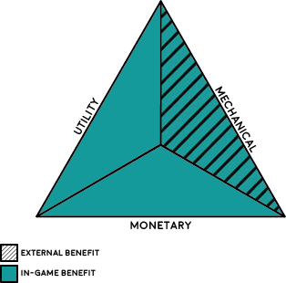 A triangular with two sides representing in-game benefits of looting - utility and monetary - and a third representing an external benefit - mechanical.