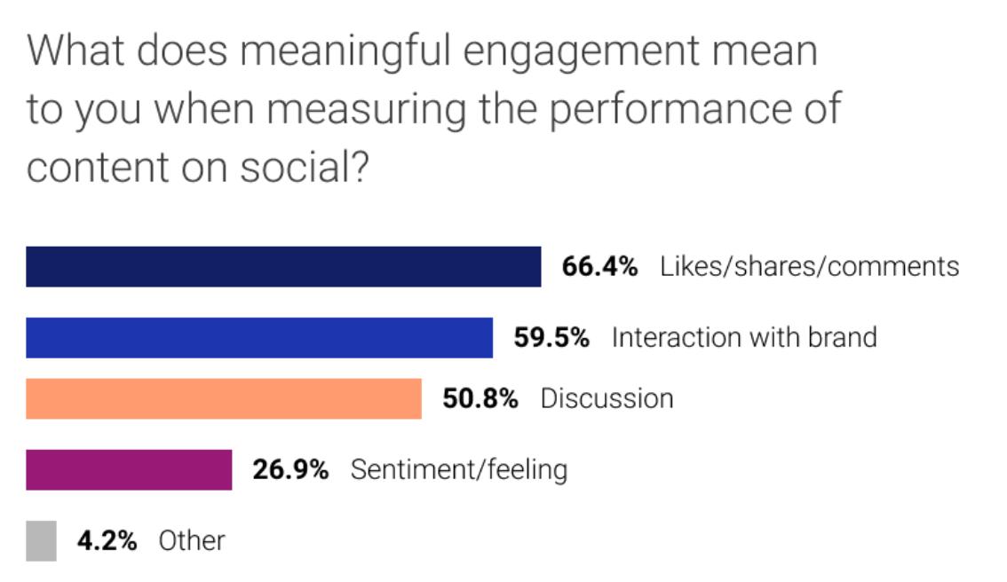 Post On Social Media statistics