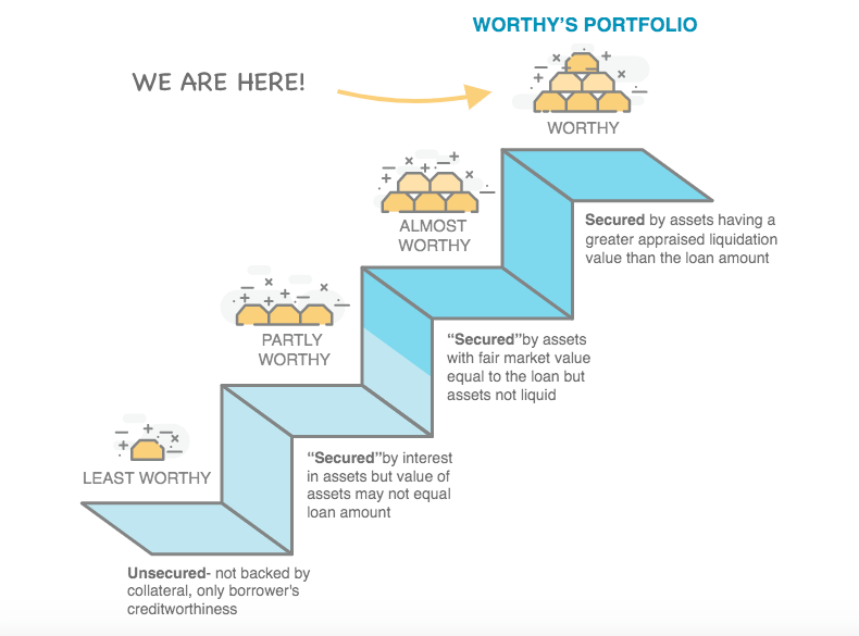 Worthy Bonds Review: Earn 5% Interest on Your Money