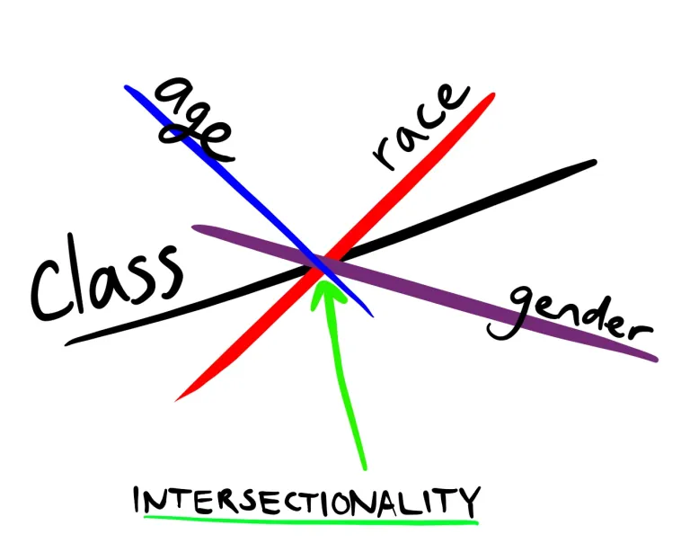 The broken theory of intersectionality