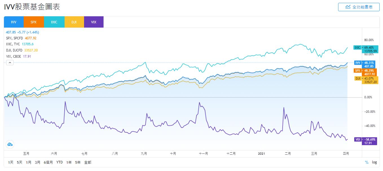 IVV、SPX、IXIC、DJI和VIX股價走勢比較