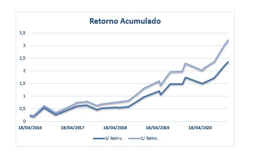 Gráfico apresenta diferença de retorno entre um indivíduo que reinvestiu seus dividendos e outro que não os reinvestiu.