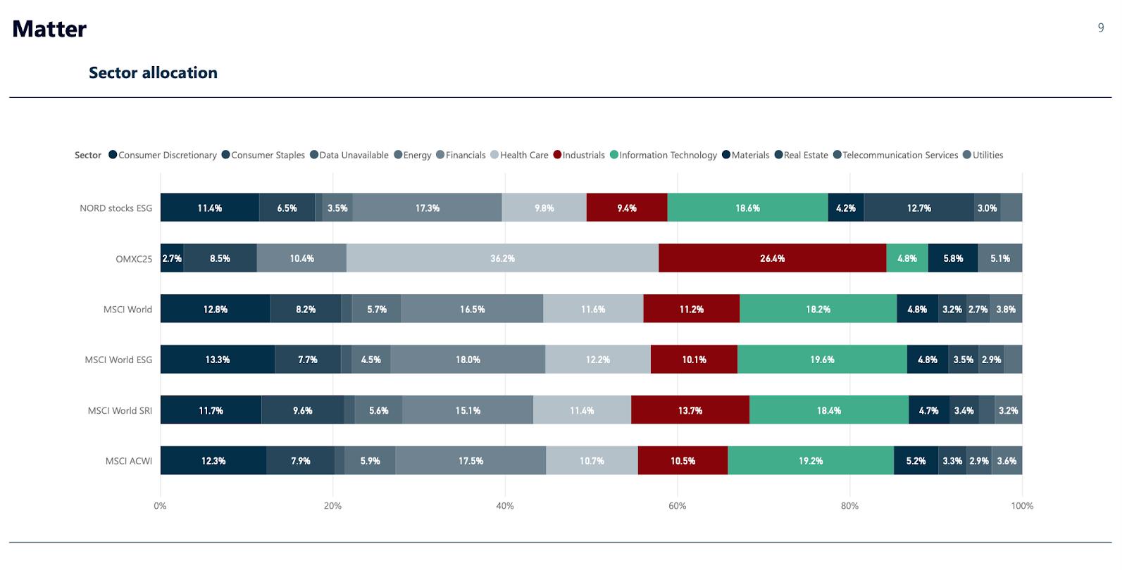NORDs ansvarlige porteføljer følger de mest ansvarlige sektorer.