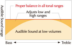 IAC (Intelligent Acoustic Control), perfect for playing at home