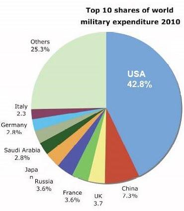 military spending chart